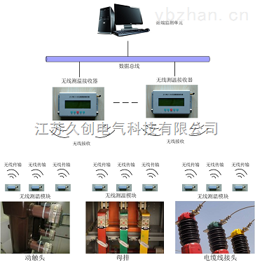 小型开关柜无线温度在线监测系统