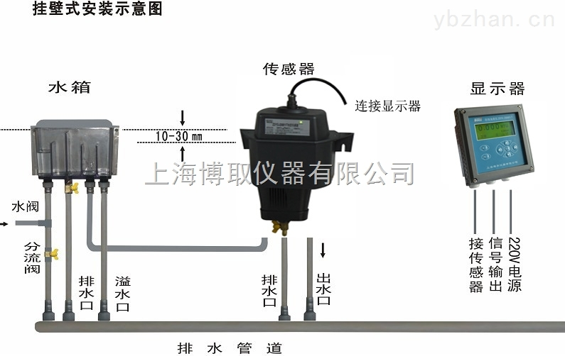 进水口浊度仪,0-10NTU出水口浊度测量仪价格