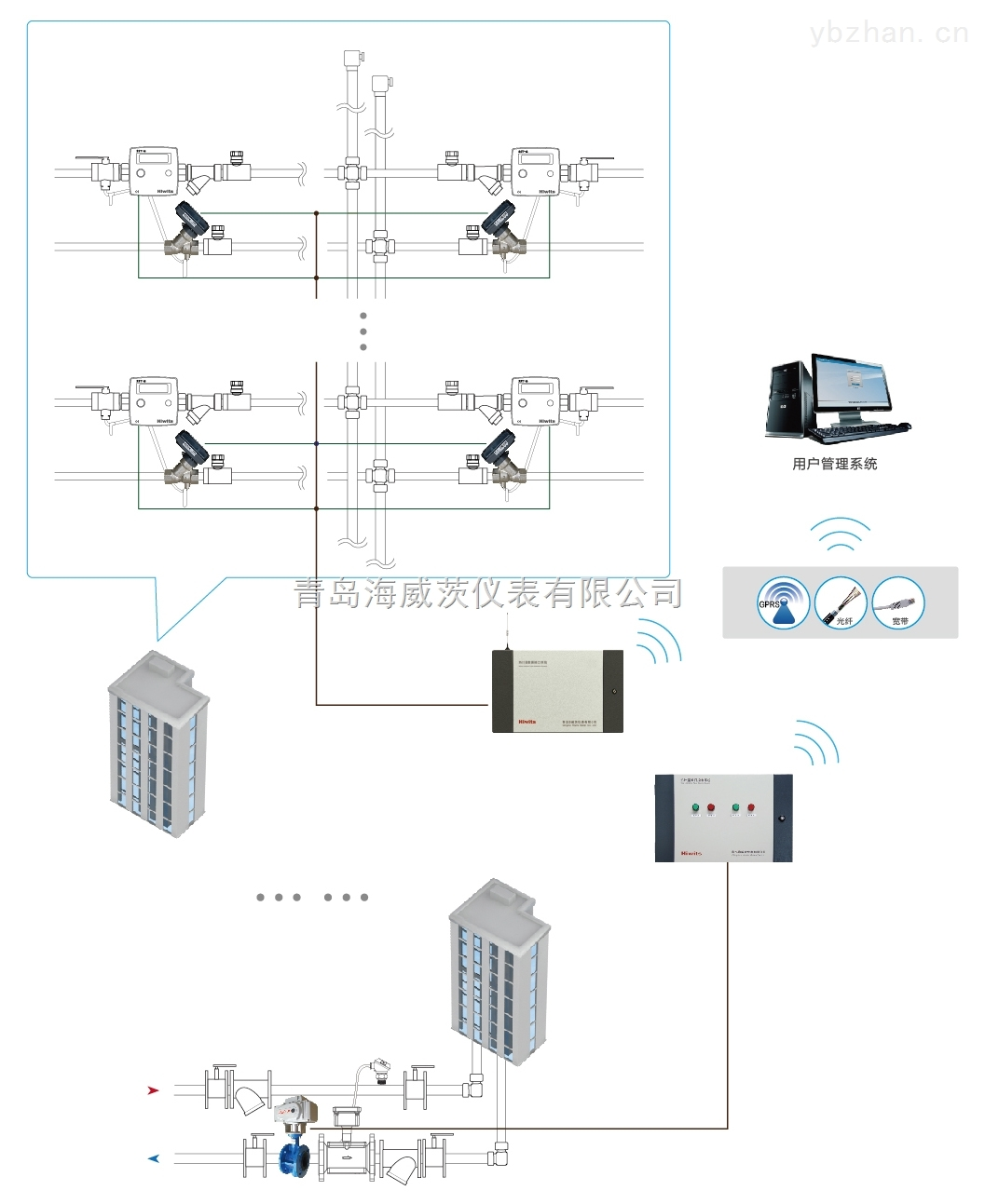 海威茨供热远程控制系统