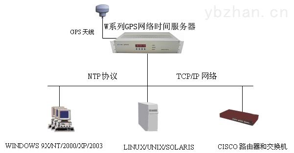 GPS同步时钟服务器 NTP时间服务器