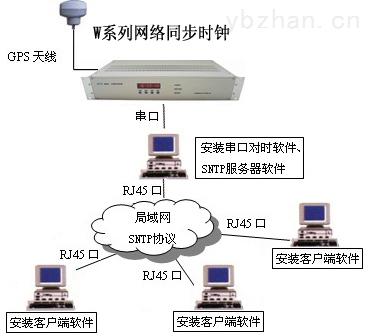 NTP网络时钟服务器 GPS时间同步
