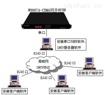 NTP服务器 GPS卫星时钟装置