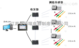 ARTM100ARTM100无线测温系统