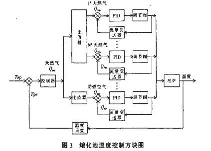 图2所示为控制天然气总管流量控制熔化池温度的方块