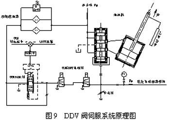 系统中opc电磁阀供超速保护,可调节流阀用来调整油动机错油门的偏置.