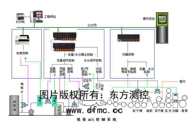 纸张质量检测与控制系统(qcs)