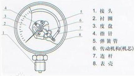 鎖舌彈簧內部結構圖