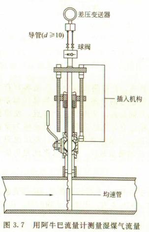 这时只能将两个根部阀关闭,并将差压变送器上两个排气阀放空通大气图片