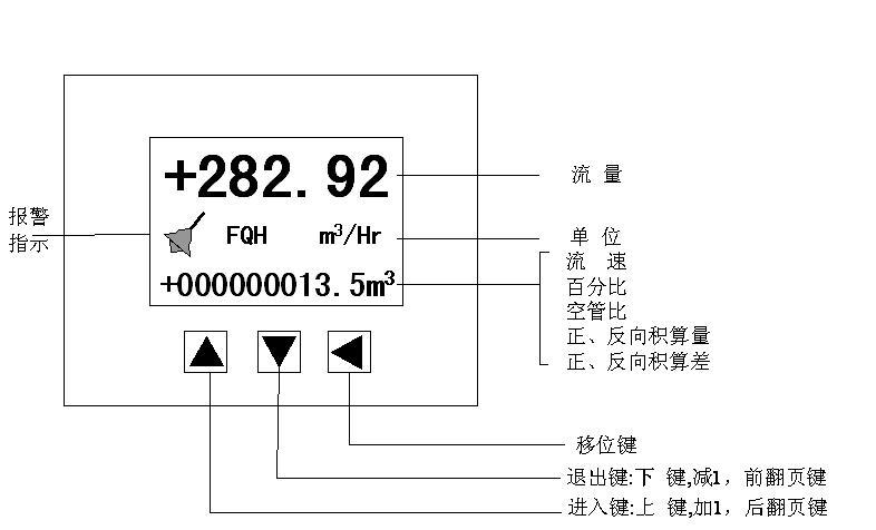 图4.1 a方表键盘定义与液晶显示