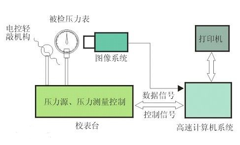 仪器包括压力源(数控液压/气压系统),数字式压力传感器,图像处理系统