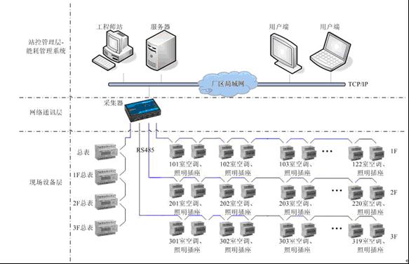 能耗在线监测系统建设采用分层分布式结构