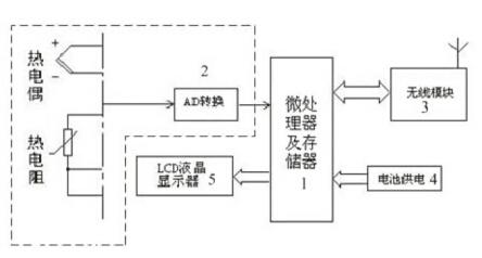 一种无线智能温度变送器,包括微处理器及存储器,外围电路,wia-pa无线
