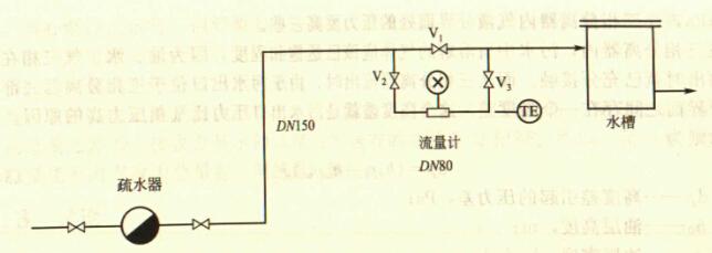 使用电磁流量计测量凝结水流量时经常满度