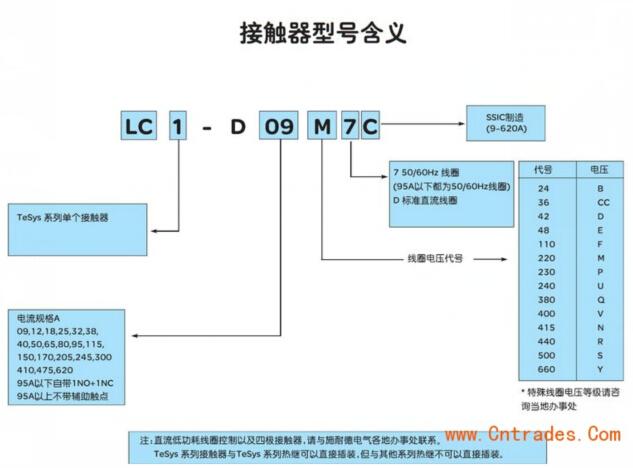 施耐德lc1-d115m7c交流接触器