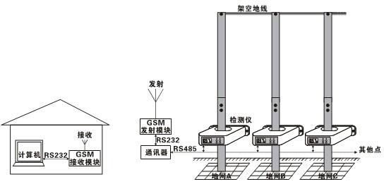 输电线路杆塔接地;地下矿井设备接地