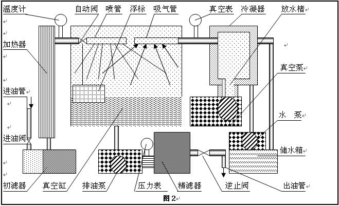 lydzj-150-高压开关滤油机